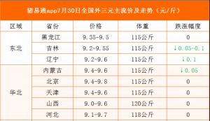 猪易通app19年7月30日各地猪价走势-窄幅调整