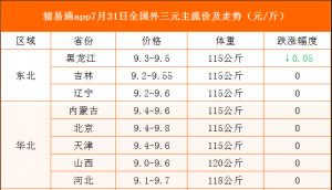 猪易通app19年7月31日各地猪价走势-局部窄幅调整