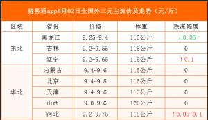 猪易通app19年8月2日各地猪价走势-上涨区域增多
