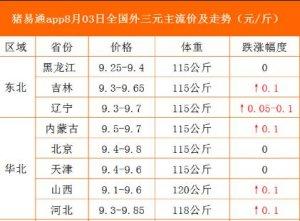 猪易通app19年8月3日各地猪价走势-多地上涨