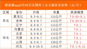 猪易通app19年8月4日各地猪价走势-上涨为主
