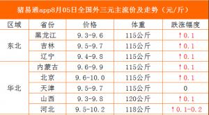 猪易通app19年8月5日各地猪价走势-多省飘红