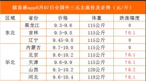 猪易通app19年8月7日各地猪价走势-涨势为主