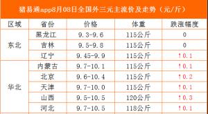 猪易通app19年8月8日各地猪价走势-涨势依旧