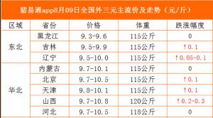 猪易通app19年8月9日各地猪价走势-涨势放缓